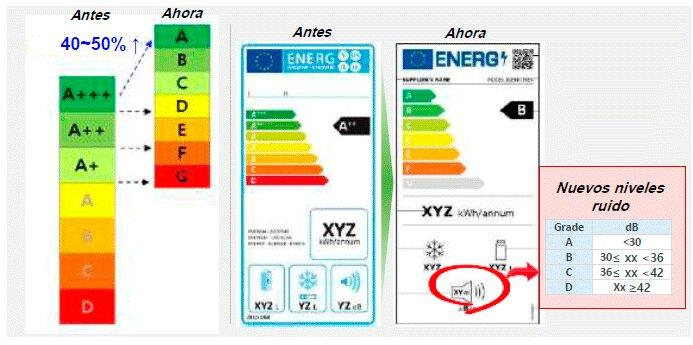 eficiencia energética frigoríficos
